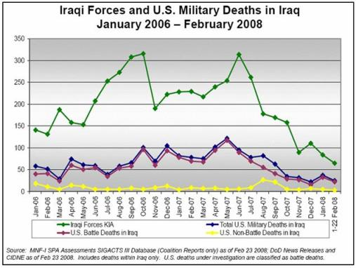 Iraqi and US force deaths in Iraq January 2006 to February 2008