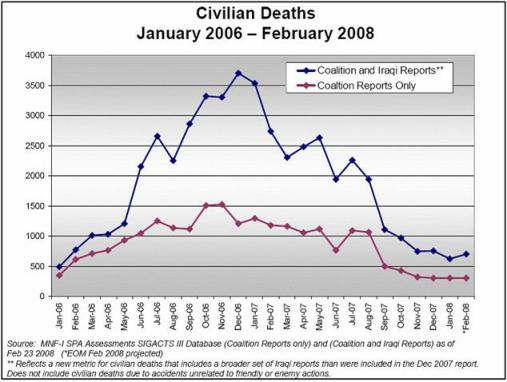 Iraqi civilian casualties January 2006 to February 2008
