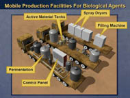 slide 21 detail of where material is carried in mobile production facilities for bio weapons work