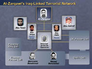 slide 42 Al Zarqawis terrorist network: cells in France, Spain, UK, possibly Italy, leaders in Russia, Pankisi Gorge